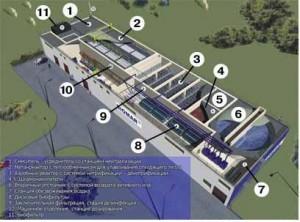 Технологична схема на Biomar ASB-OSB