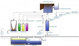 Технологична схема на процеса Lugan 1500