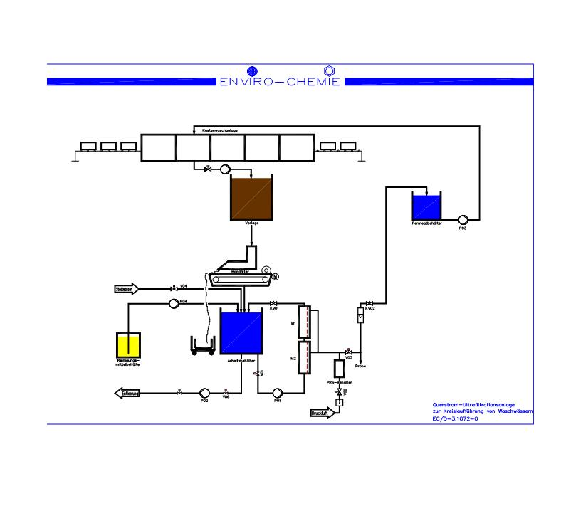 Схема на процеса