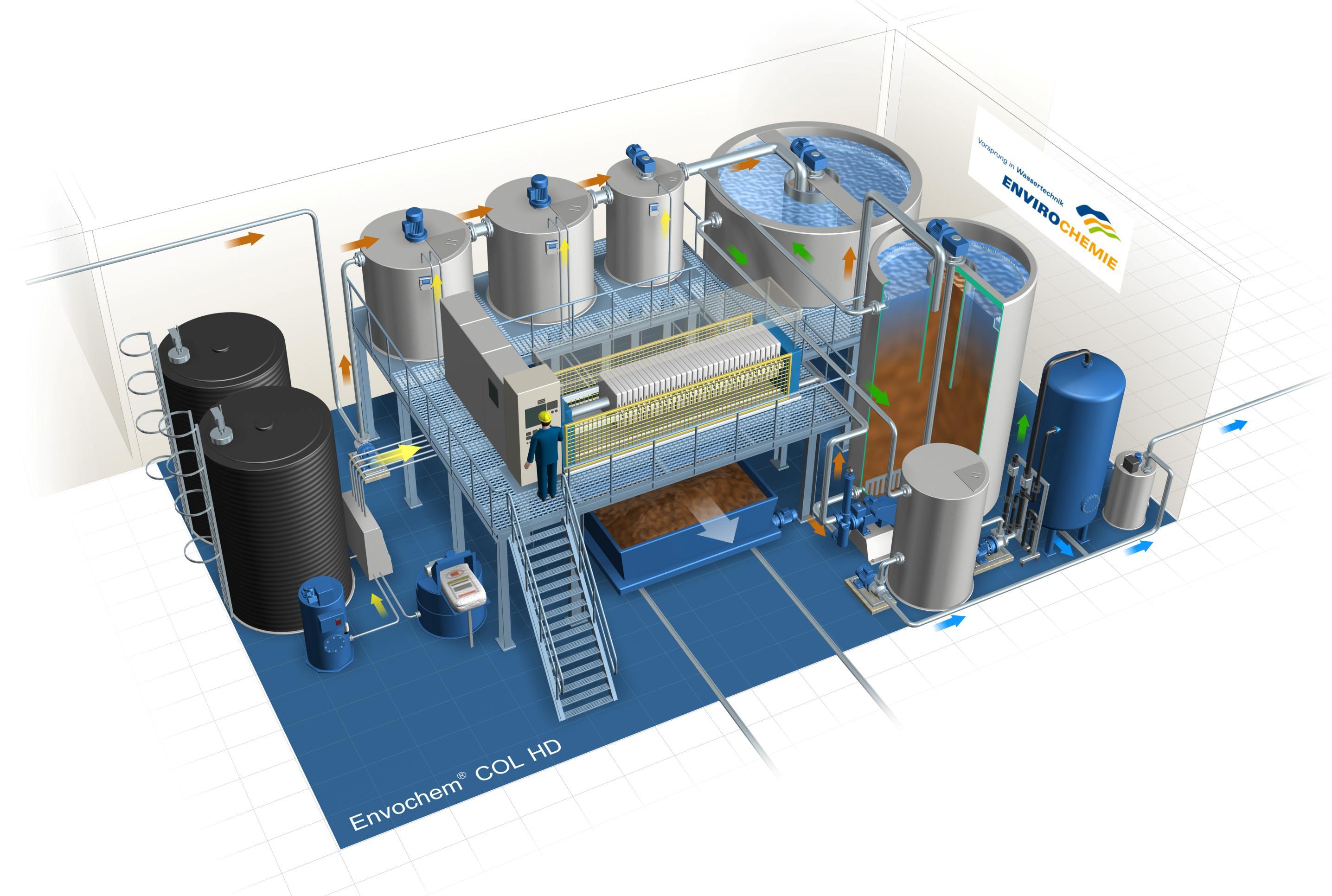 Пример за процес Envochem® COL HD (за големи натоварвания)